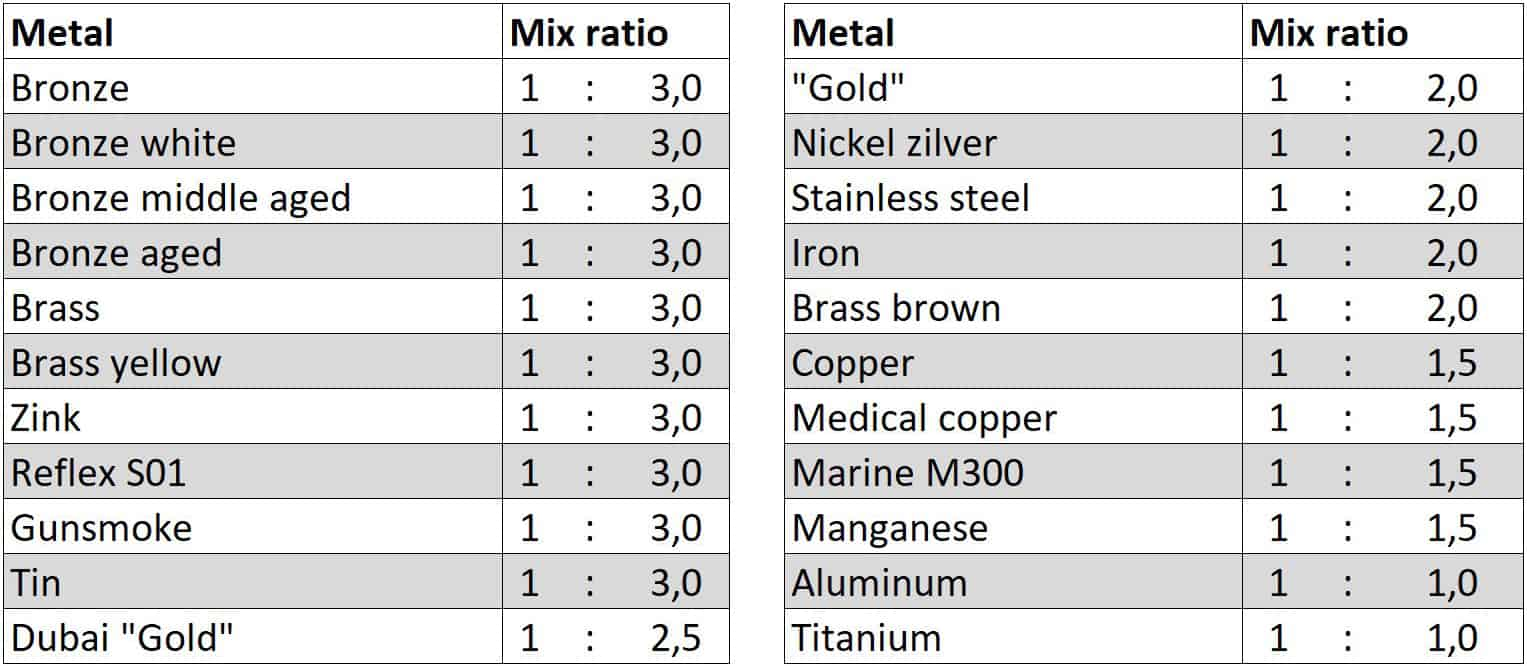 VeroMetal coating mix ratio dec 2020