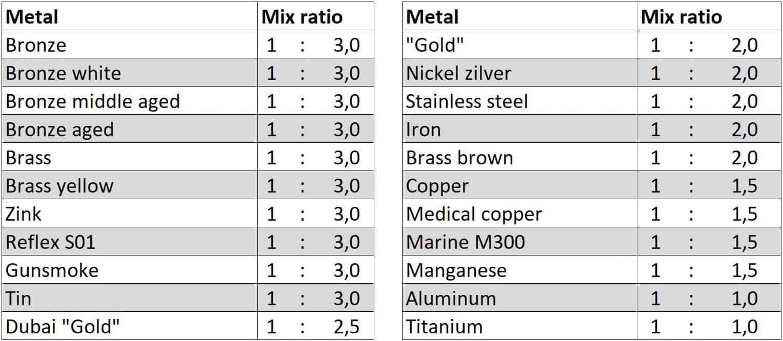 VeroMetal coating mix ratio dec 2020